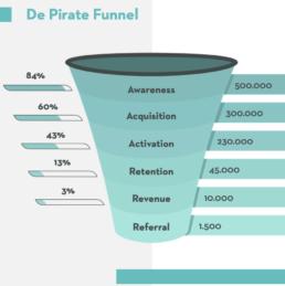walt wonder schmidt pirate funnel marketing